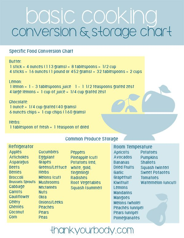 Cooking Conversion Charts Get All Three Free S